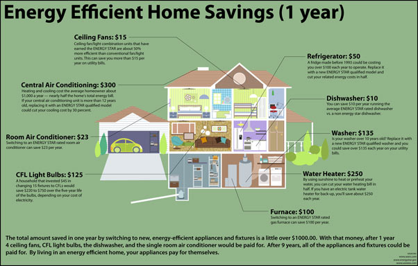energy efficient small How Much Do You Save with EnergyStar Appliances?