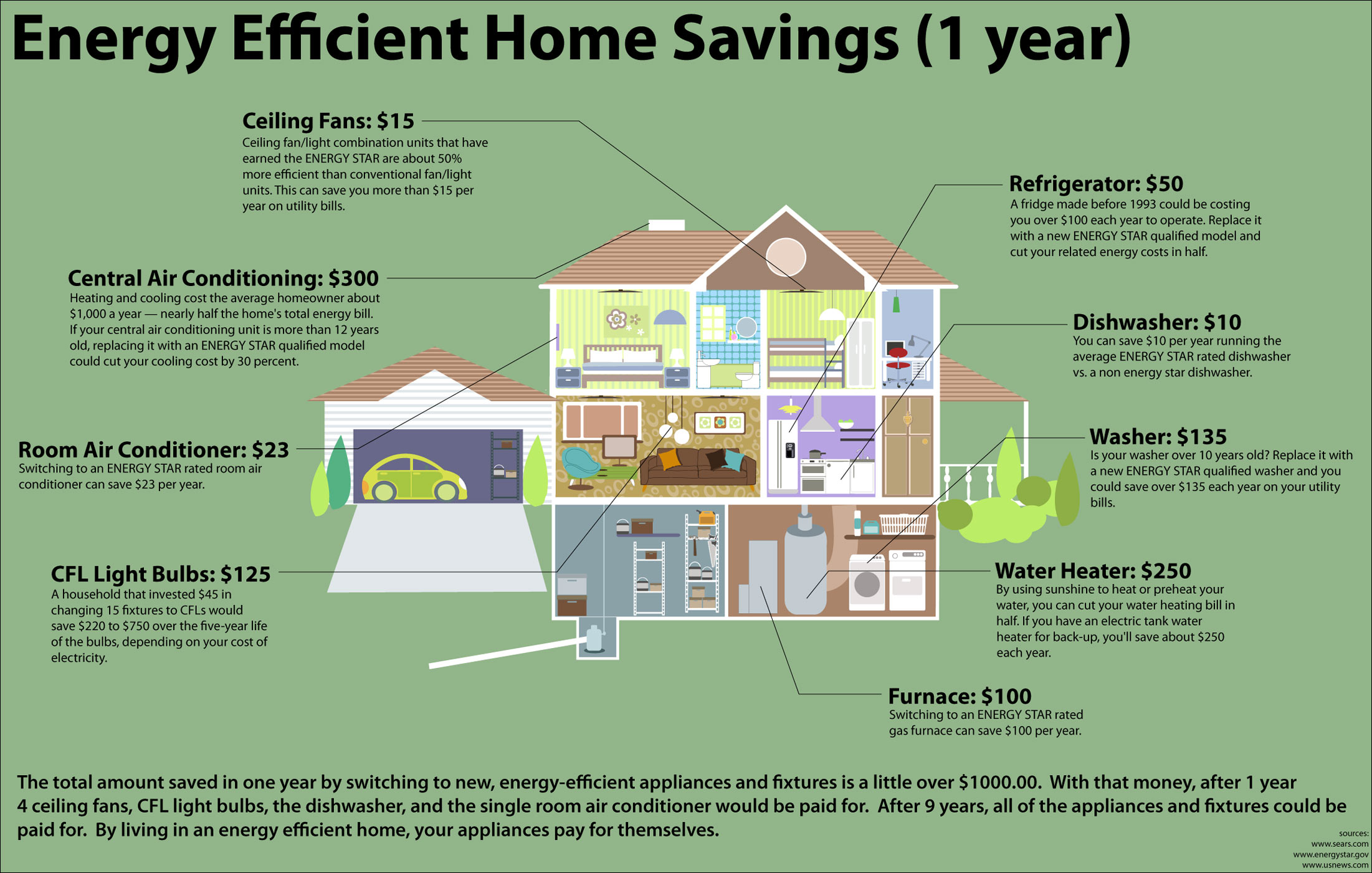 How To Make A House Energy Efficient Mycoffeepot Org